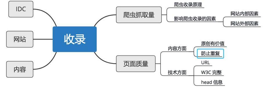 影响seo优化因素